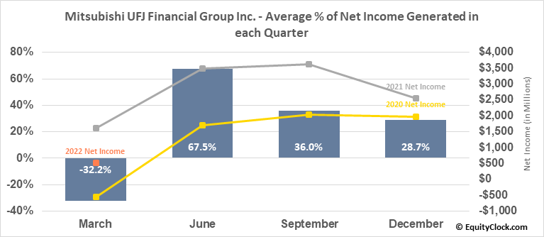 Mitsubishi UFJ Financial Group Inc. (NYSE:MUFG) Net Income Seasonality