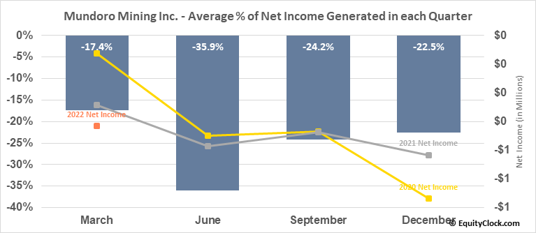 Mundoro Mining Inc. (TSXV:MUN.V) Net Income Seasonality