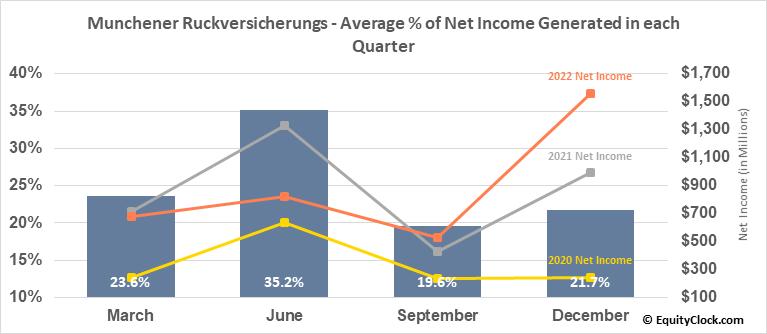 Munchener Ruckversicherungs (OTCMKT:MURGY) Net Income Seasonality