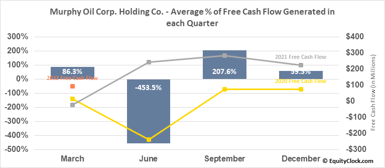 Murphy Oil Corp. Holding Co. (NYSE:MUR) Free Cash Flow Seasonality