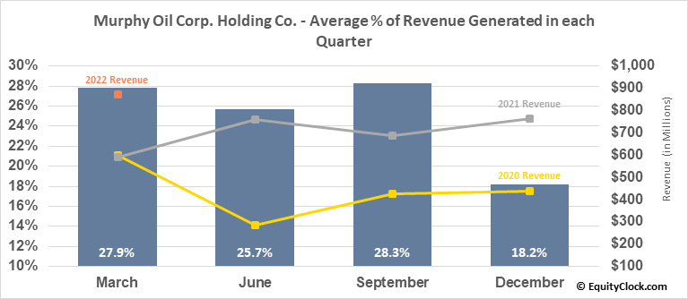 Murphy Oil Corp. Holding Co. (NYSE:MUR) Revenue Seasonality