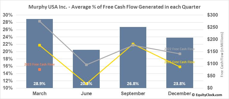 Murphy USA Inc. (NYSE:MUSA) Free Cash Flow Seasonality