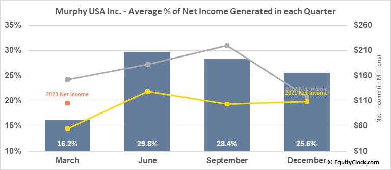 Murphy USA Inc. (NYSE:MUSA) Net Income Seasonality
