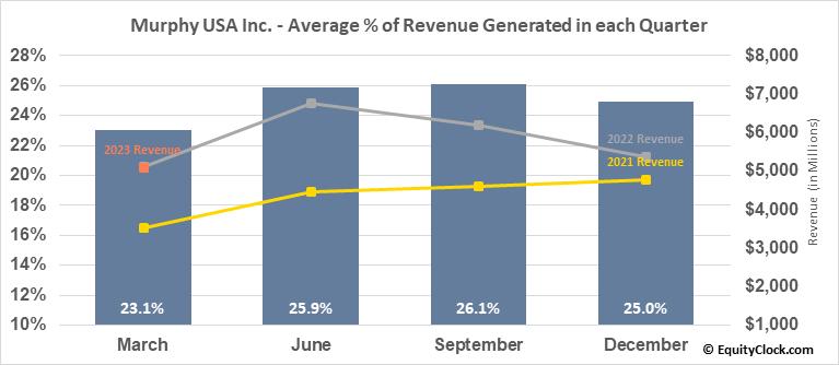Murphy USA Inc. (NYSE:MUSA) Revenue Seasonality