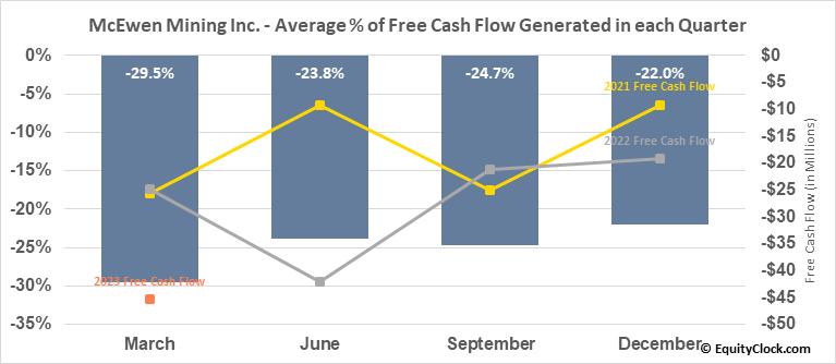 McEwen Mining Inc. (TSE:MUX.TO) Free Cash Flow Seasonality