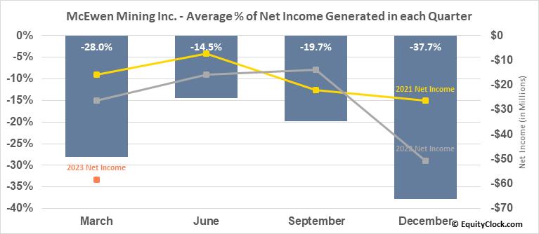 McEwen Mining Inc. (TSE:MUX.TO) Net Income Seasonality