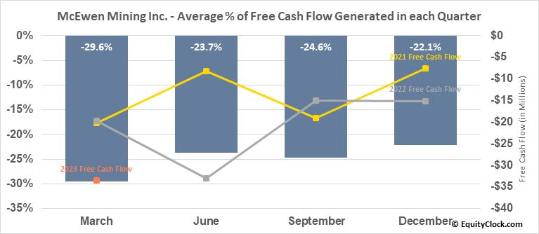 McEwen Mining Inc. (NYSE:MUX) Free Cash Flow Seasonality
