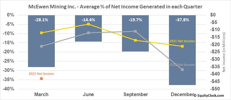 McEwen Mining Inc. (NYSE:MUX) Net Income Seasonality