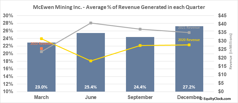 McEwen Mining Inc. (NYSE:MUX) Revenue Seasonality