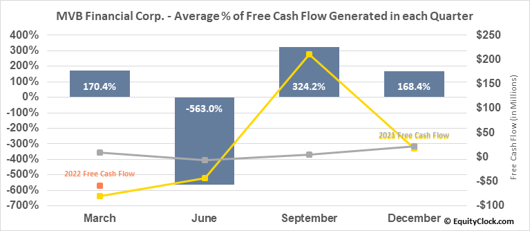 MVB Financial Corp. (NASD:MVBF) Free Cash Flow Seasonality