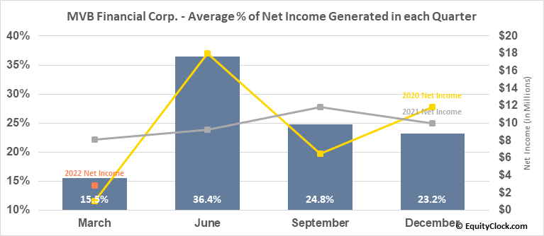 MVB Financial Corp. (NASD:MVBF) Net Income Seasonality