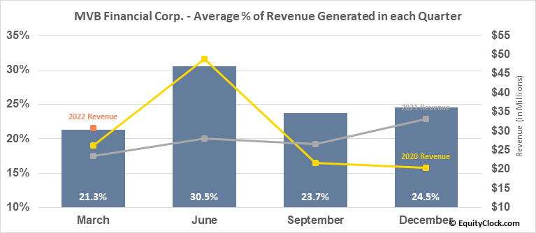 MVB Financial Corp. (NASD:MVBF) Revenue Seasonality