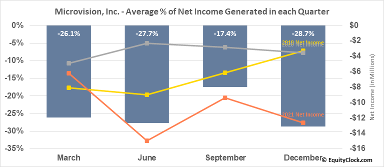 Microvision, Inc. (NASD:MVIS) Net Income Seasonality