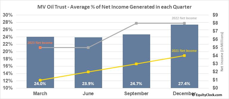 MV Oil Trust (NYSE:MVO) Net Income Seasonality