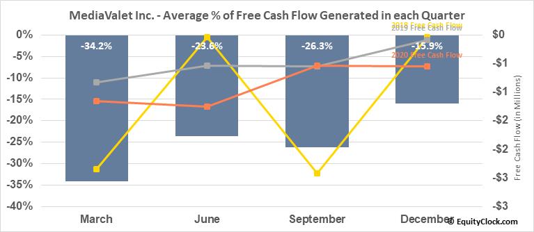 MediaValet Inc. (TSXV:MVP.V) Free Cash Flow Seasonality