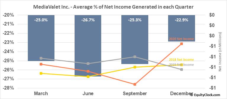 MediaValet Inc. (TSXV:MVP.V) Net Income Seasonality