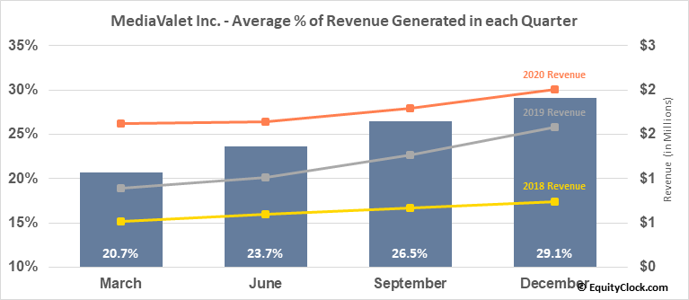 MediaValet Inc. (TSXV:MVP.V) Revenue Seasonality