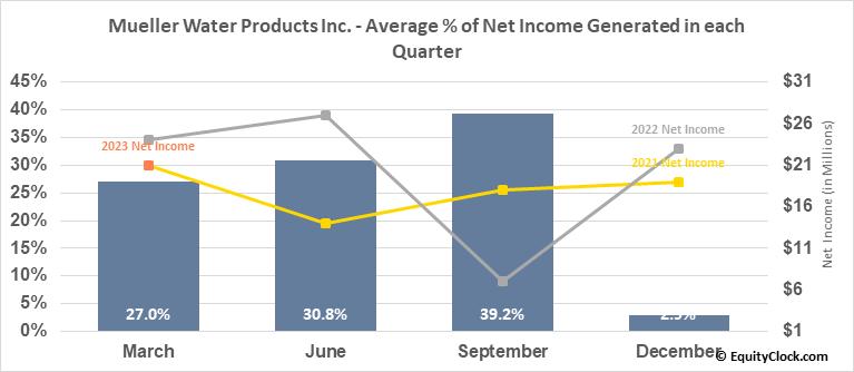 Mueller Water Products Inc. (NYSE:MWA) Net Income Seasonality