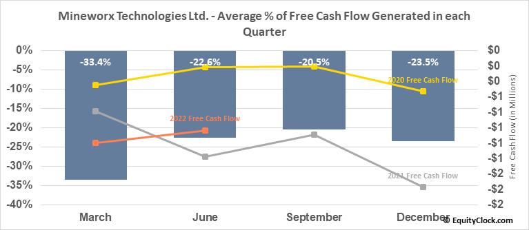 Mineworx Technologies Ltd. (TSXV:MWX.V) Free Cash Flow Seasonality