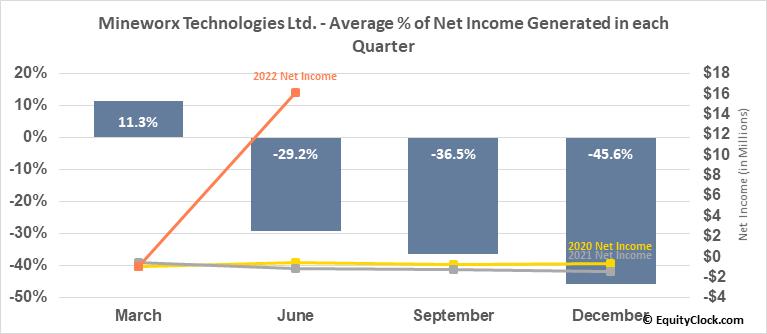 Mineworx Technologies Ltd. (TSXV:MWX.V) Net Income Seasonality