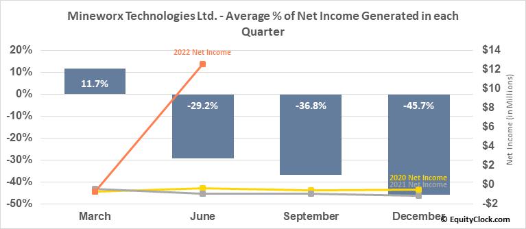 Mineworx Technologies Ltd. (OTCMKT:MWXRF) Net Income Seasonality