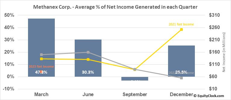 Methanex Corp. (TSE:MX.TO) Net Income Seasonality