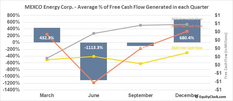 MEXCO Energy Corp. (AMEX:MXC) Free Cash Flow Seasonality