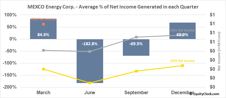 MEXCO Energy Corp. (AMEX:MXC) Net Income Seasonality