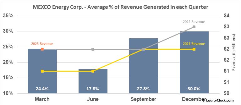 MEXCO Energy Corp. (AMEX:MXC) Revenue Seasonality