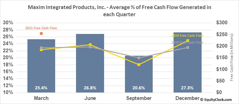 Maxim Integrated Products, Inc. (NASD:MXIM) Free Cash Flow Seasonality