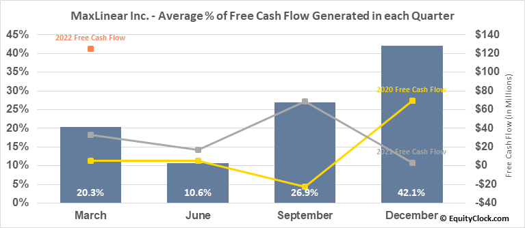 MaxLinear Inc. (NYSE:MXL) Free Cash Flow Seasonality