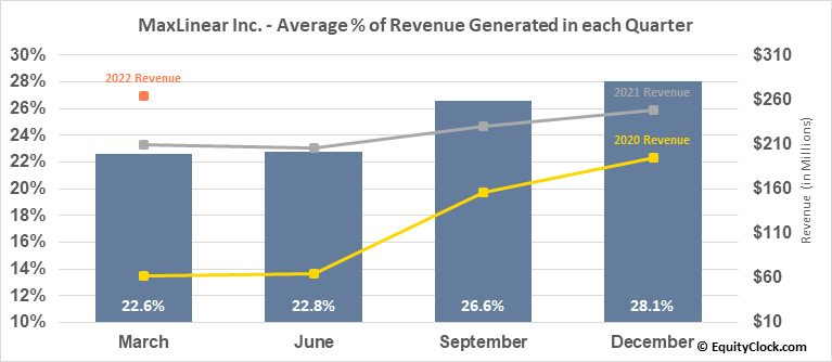 MaxLinear Inc. (NYSE:MXL) Revenue Seasonality