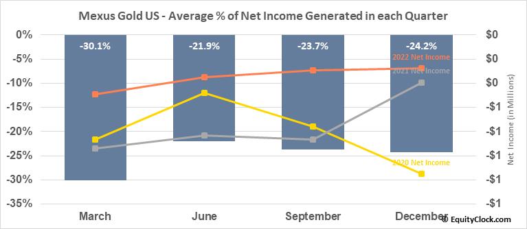Mexus Gold US (OTCMKT:MXSG) Net Income Seasonality