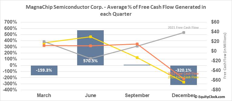 MagnaChip Semiconductor Corp. (NYSE:MX) Free Cash Flow Seasonality