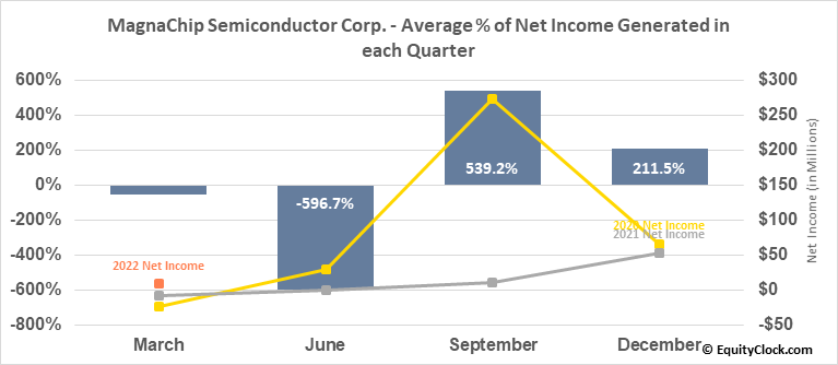 MagnaChip Semiconductor Corp. (NYSE:MX) Net Income Seasonality