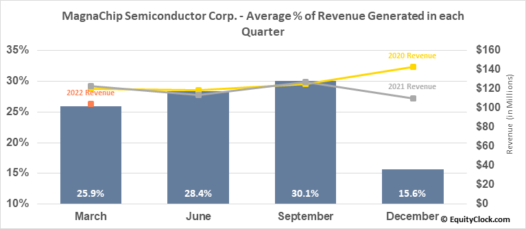 MagnaChip Semiconductor Corp. (NYSE:MX) Revenue Seasonality