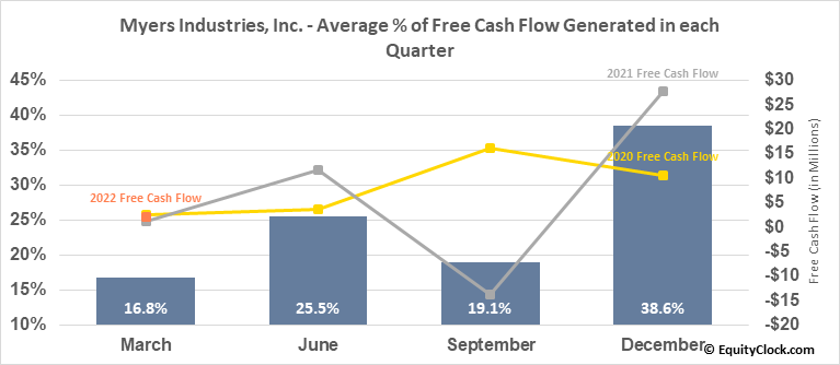 Myers Industries, Inc. (NYSE:MYE) Free Cash Flow Seasonality