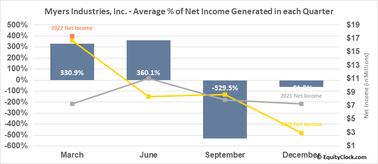 Myers Industries, Inc. (NYSE:MYE) Net Income Seasonality