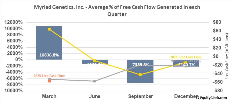 Myriad Genetics, Inc. (NASD:MYGN) Free Cash Flow Seasonality