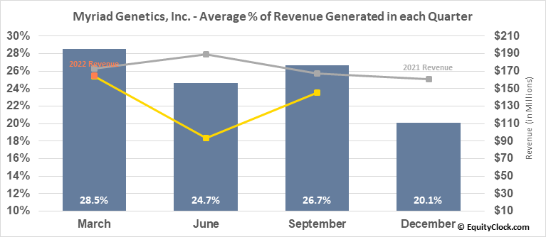 Myriad Genetics, Inc. (NASD:MYGN) Revenue Seasonality