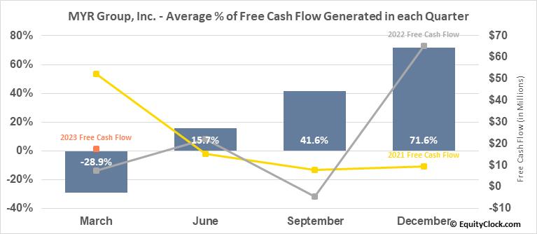 MYR Group, Inc. (NASD:MYRG) Free Cash Flow Seasonality