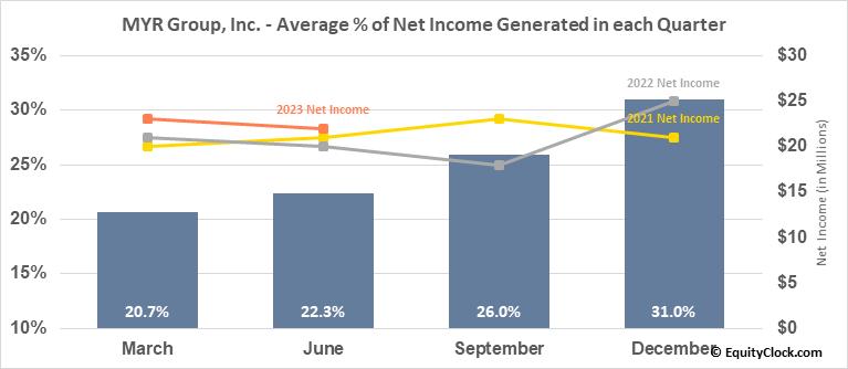 MYR Group, Inc. (NASD:MYRG) Net Income Seasonality