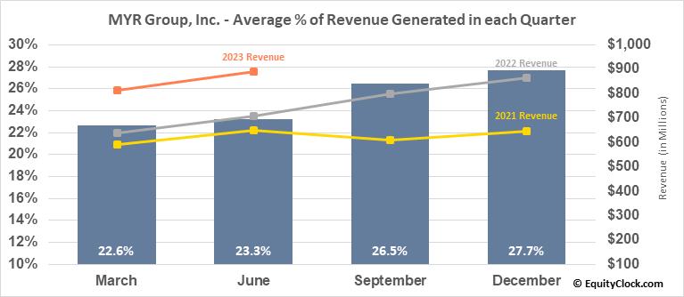 MYR Group, Inc. (NASD:MYRG) Revenue Seasonality