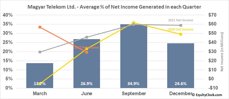 Magyar Telekom Ltd. (OTCMKT:MYTAY) Net Income Seasonality