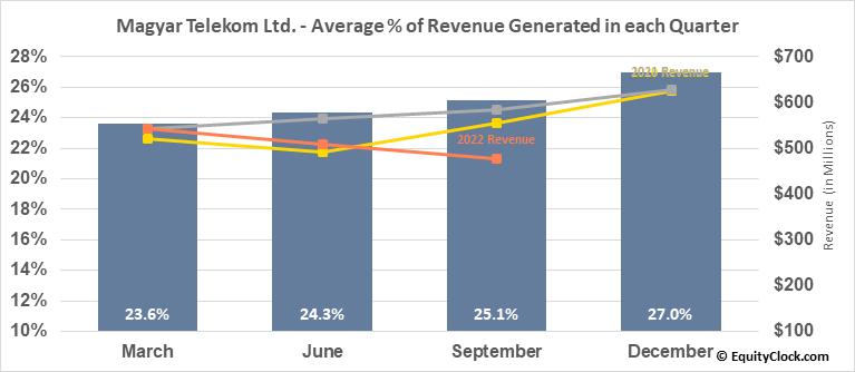 Magyar Telekom Ltd. (OTCMKT:MYTAY) Revenue Seasonality
