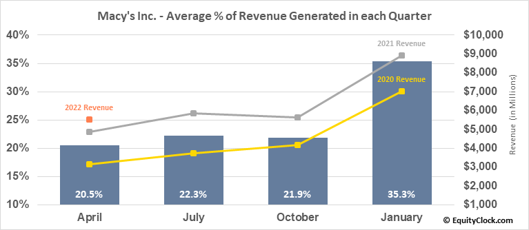 Macy's Inc. (NYSE:M) Revenue Seasonality