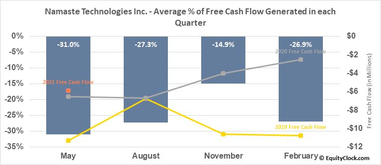 Namaste Technologies Inc. (TSXV:N.V) Free Cash Flow Seasonality