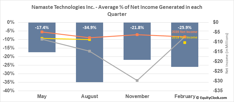 Namaste Technologies Inc. (TSXV:N.V) Net Income Seasonality