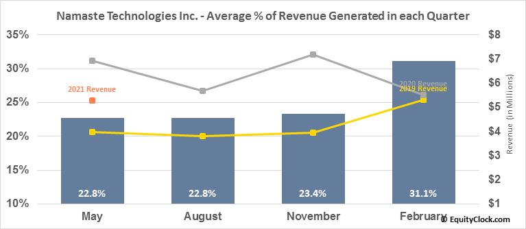Namaste Technologies Inc. (TSXV:N.V) Revenue Seasonality