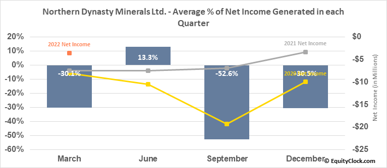 Northern Dynasty Minerals Ltd. (AMEX:NAK) Net Income Seasonality